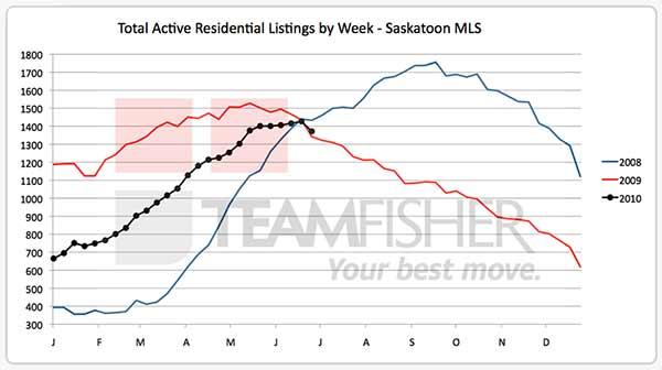 Active Saskatoon real estate listing on MLS at July 3 2010
