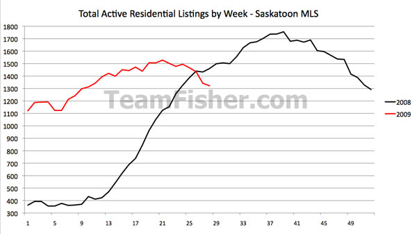 Active residential listings for the Saskatoon real estate market at July 10 2009
