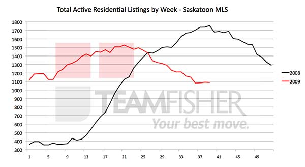 Active Saskatoon real estate listings at September 26 2009