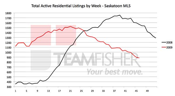 Active Saskatoon real estate listings at November 14 2009