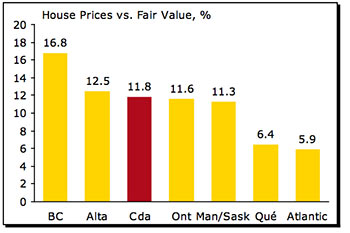 Estimates of Canadian housing over valuations by CIBC