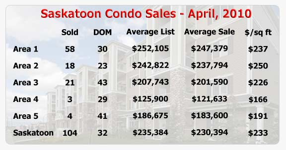 Saskatoon condo sale statistics for April 2010