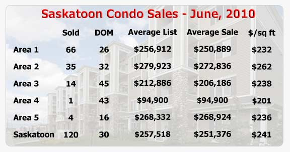 Real estate statistics for Saskatoon condominiums sold in June 2010