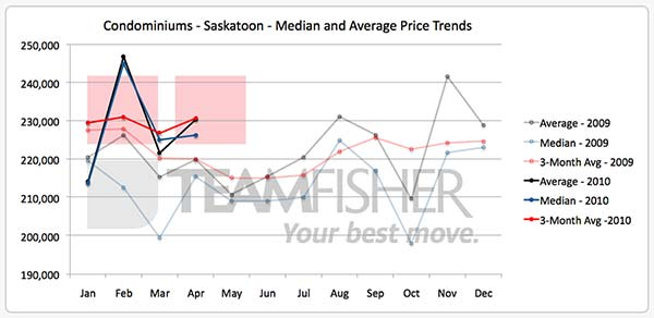 Average selling price of Saskatoon condos over two years ending April 2010
