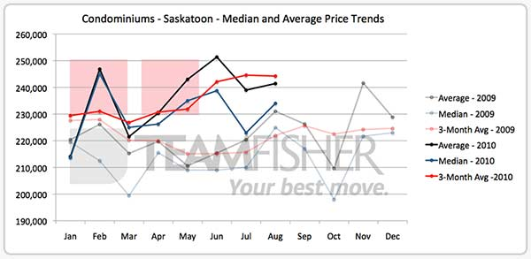 Average and median prices for Saskatoon condos sold in August 2010