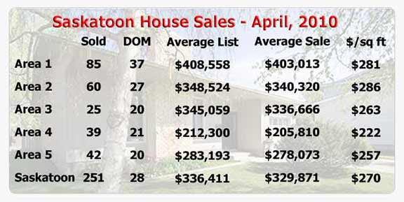 Saskatoon house sale statistics for April 2010