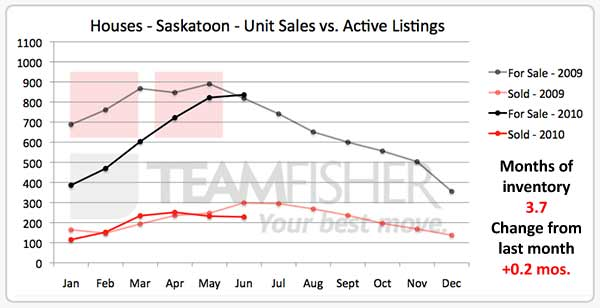 Saskatoon houses listed and sold on MLS in June 2010