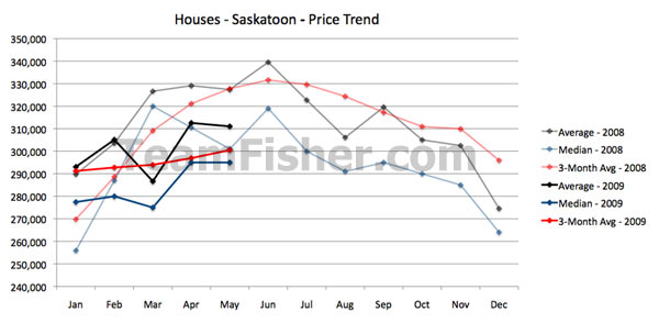 Average sale prices of house in Saskatoon for May 2009