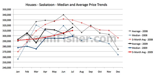 Average and median house prices in Saskatoon for July 2009