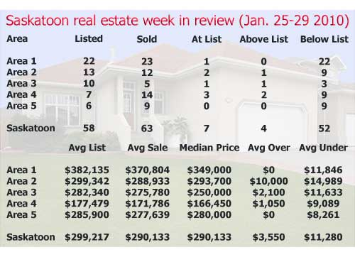 Saskatoon real estate statistics from the Week in review - January 25-29 2010