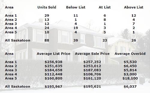 Saskatoon real estate stats