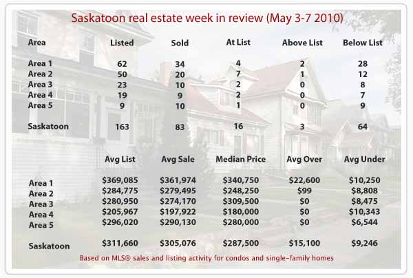 Saskatoon real estate stats for homes sold May 3-7 2010