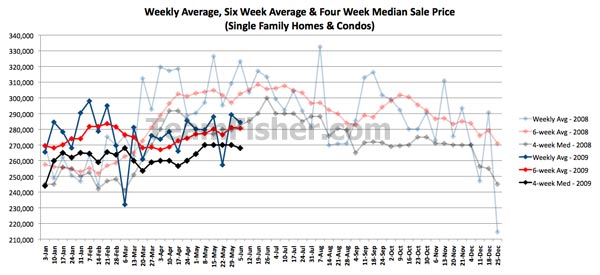 Saskatoon real estate prices for houses and condos - week of June 1-5 2009